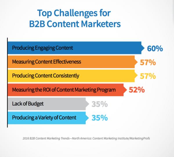 b2b small business challenge